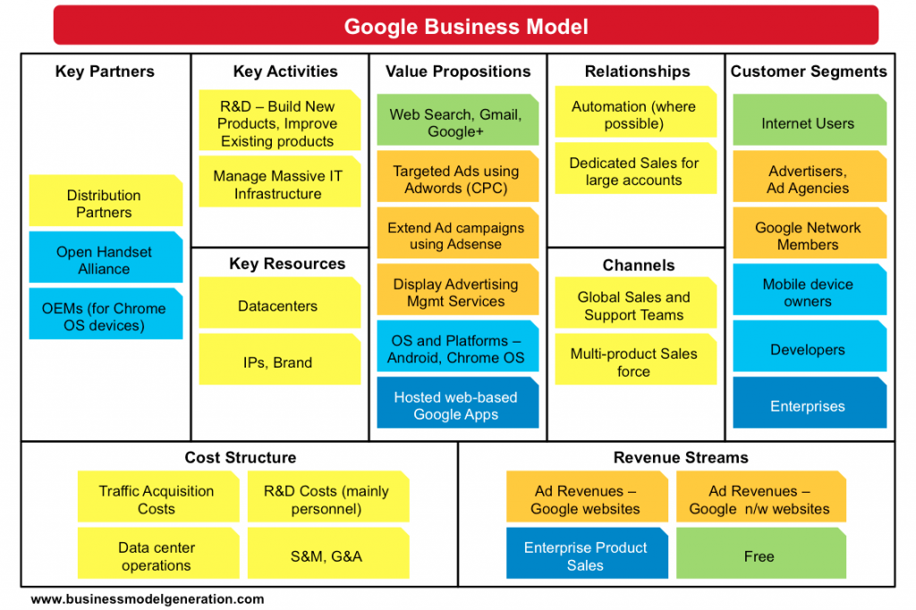 Google Business Model